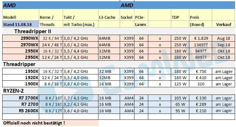 AMD Fortschritt CPU