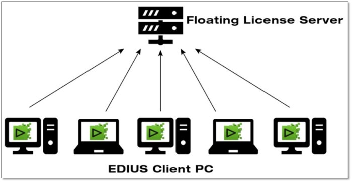 EDIUS Floating License